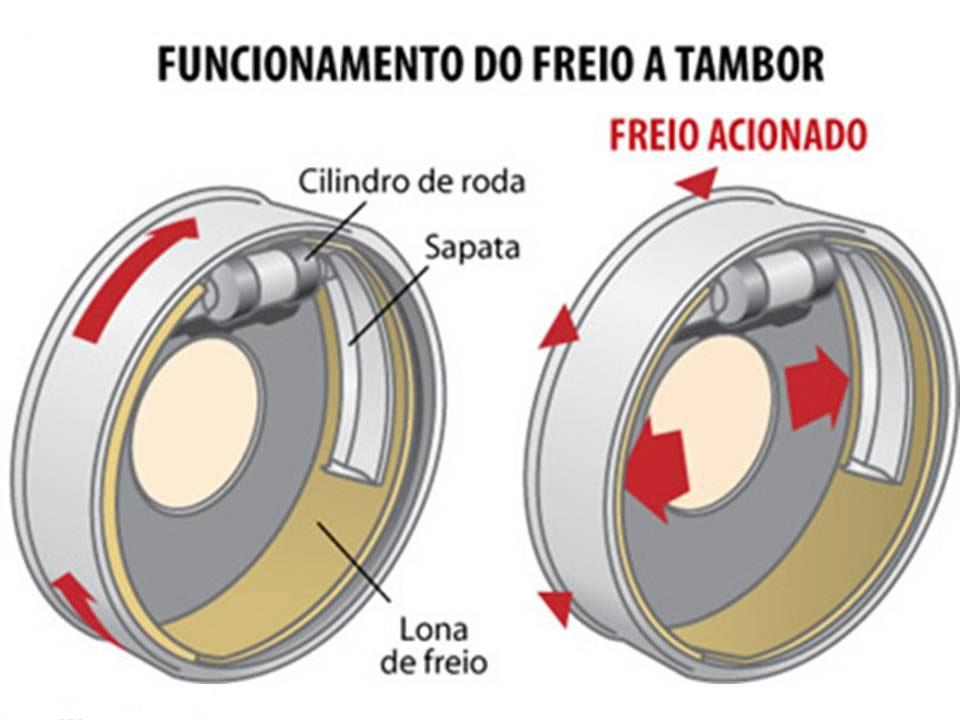 funcionamento freio tambor