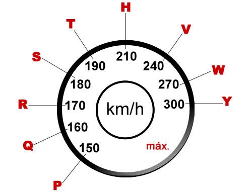 indice_velocidade